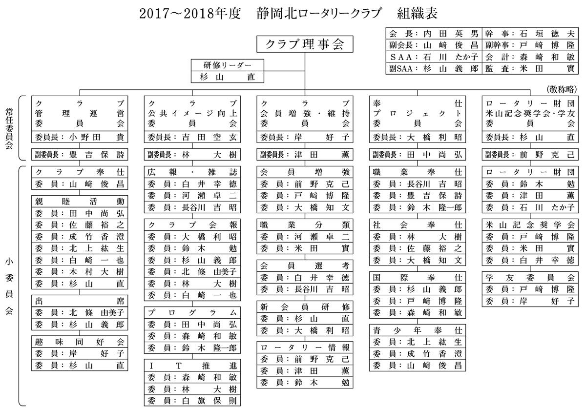 2017-2018組織表